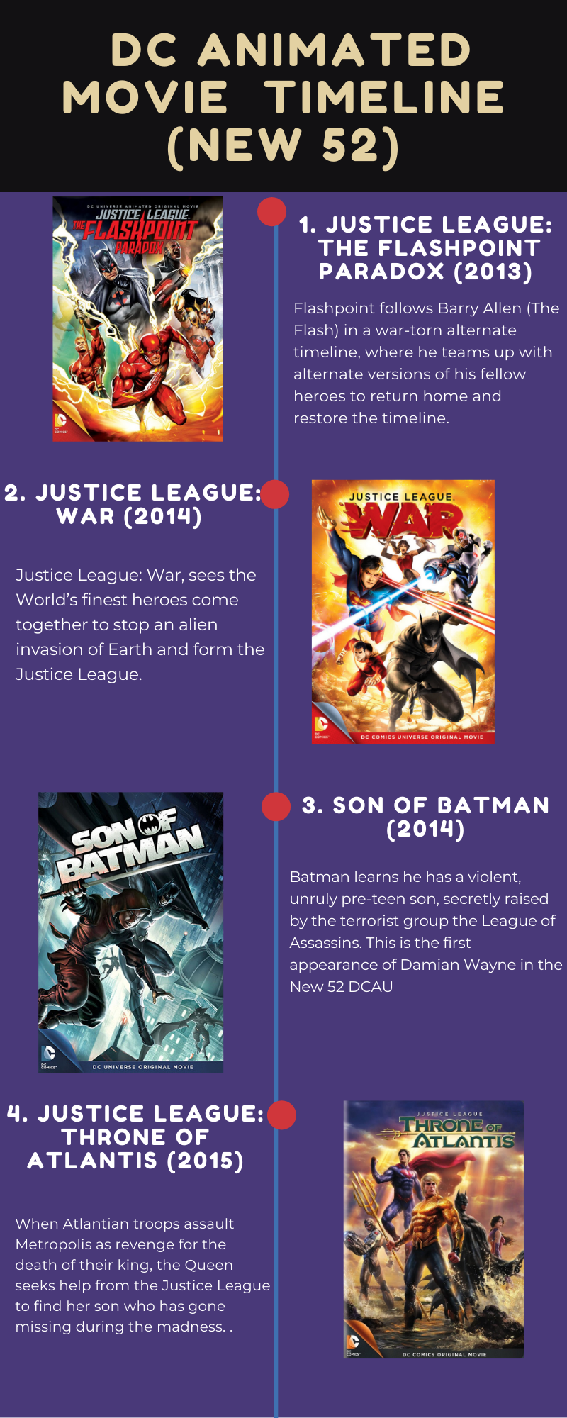 DC Animated Movie Universe Timeline