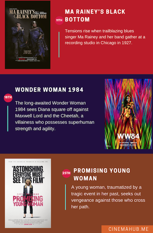 What to Watch December 2020 Infographic